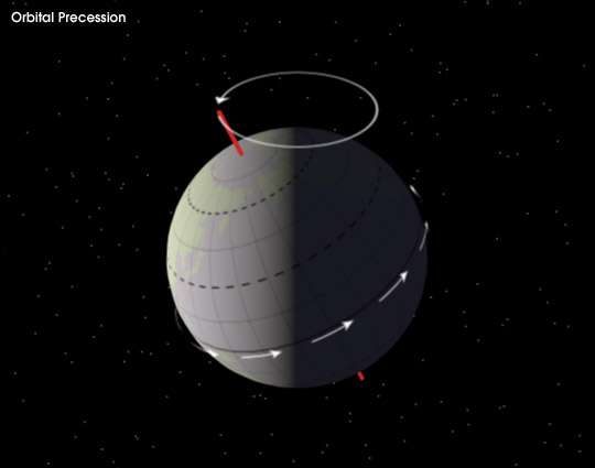 diagram of earth spin axis precession tracing out  a cone